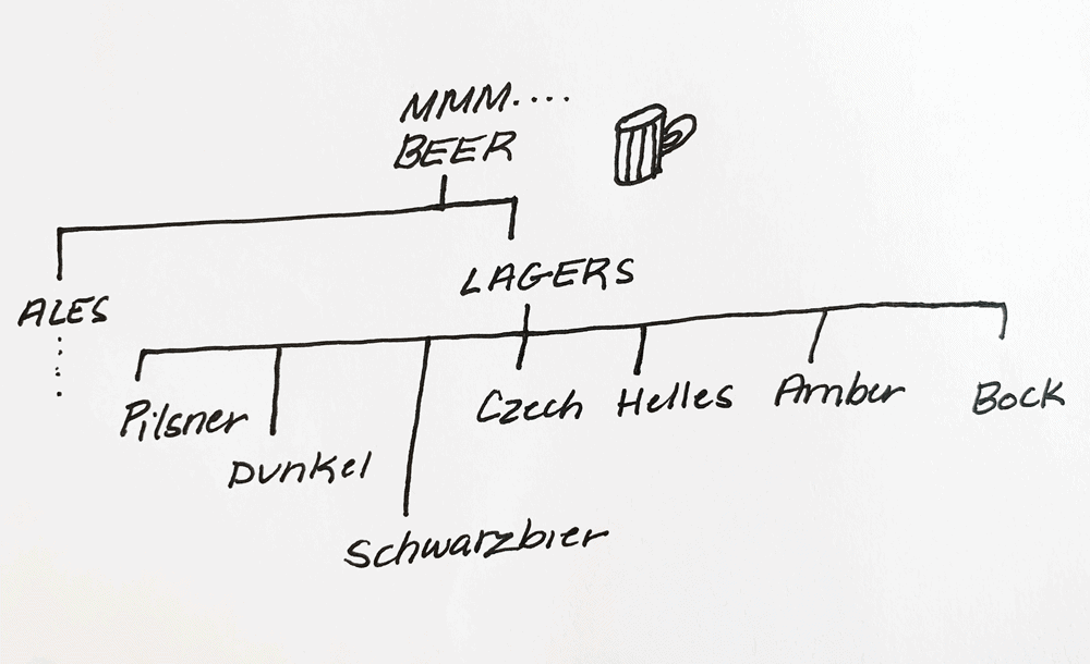 pilsner vs lager what's the difference?
